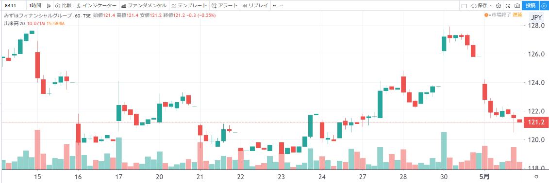 みずほフィナンシャルグループ 株価チャート