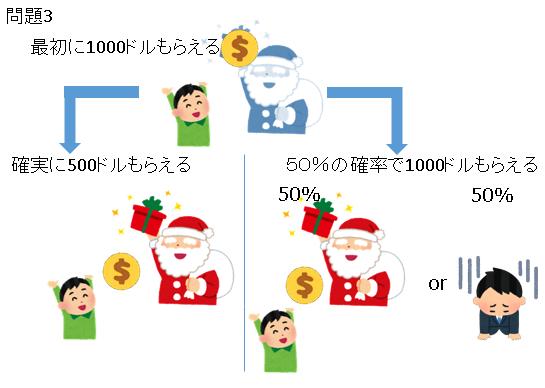 問題3の説明図