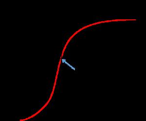 価値関数グラフ