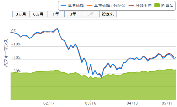 eMAXISSlim先進国株式インデックスのチャート