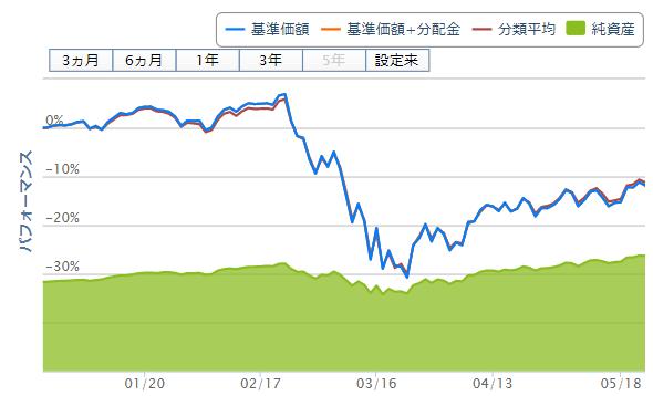 eMAXIS Slim先進国株式インデックスの基準価額変動