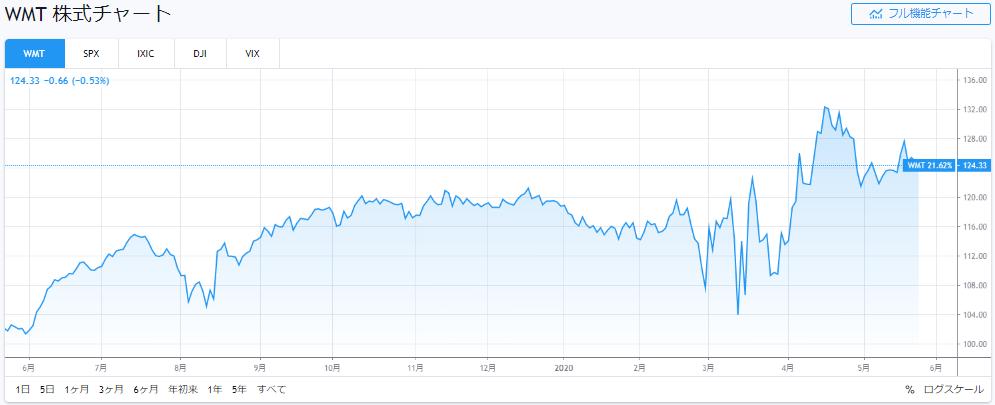ウォルマートの株価