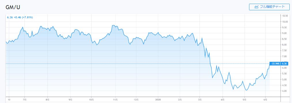 ゼネラルモータースの株価チャート
