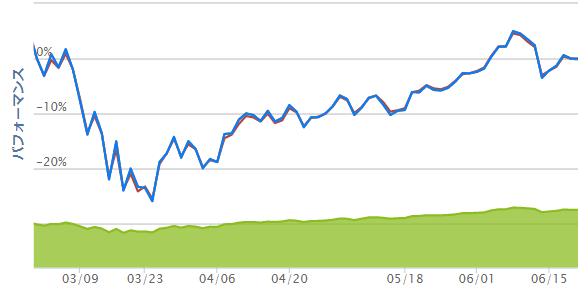 6月15週の先進国株式インデックスチャート