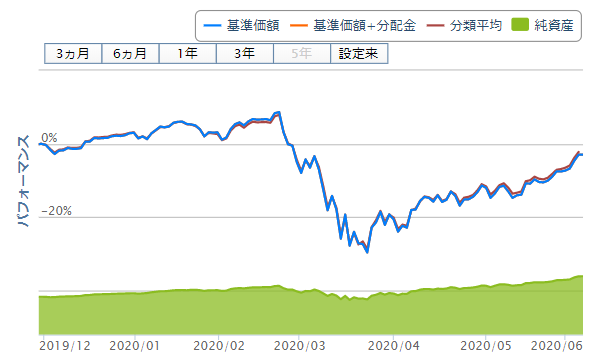 eMAXIS Slim先進国株式インデックスのチャート