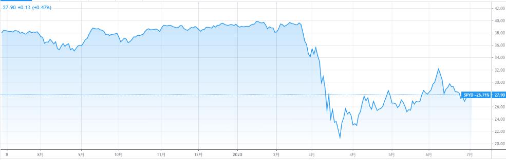 SPYD株価チャート