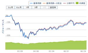 eMAXISSLim先進国株式インデックスチャート