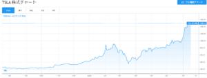 テスラの株式チャート