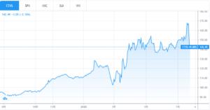 シトリックス株価チャート