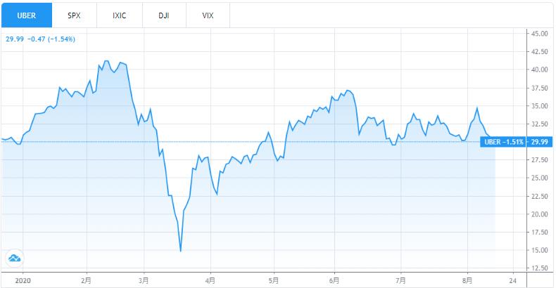 ウーバーのチャート