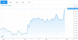 ウォルマート 株価チャート