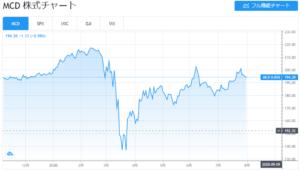 マクドナルド株価チャート