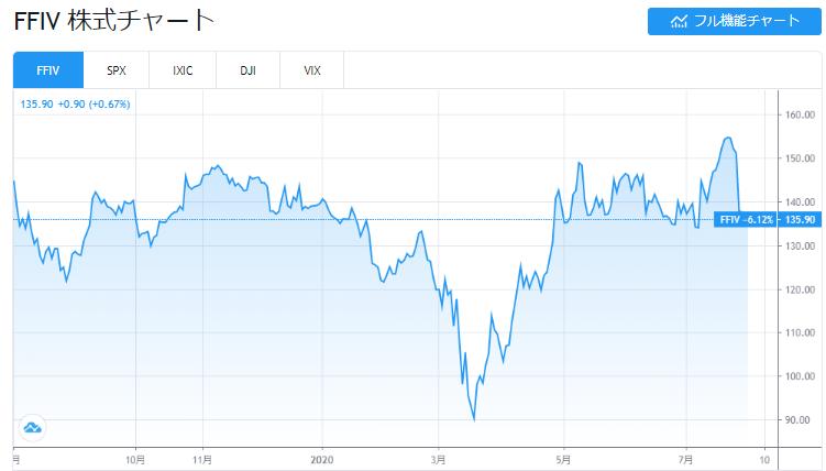 FFIV株価チャート