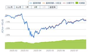 7/27週の先進国株式インデックスチャート