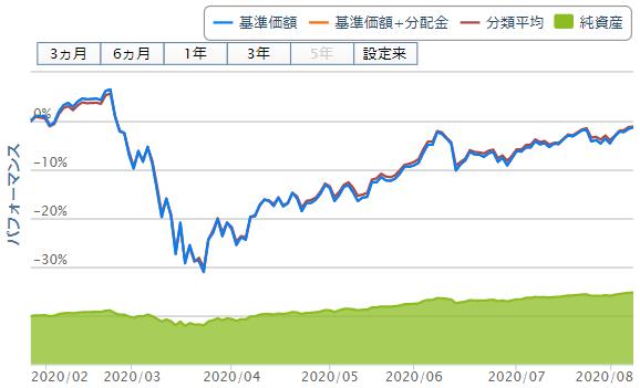 eMAXIS Slim先進国株式インデックスチャート